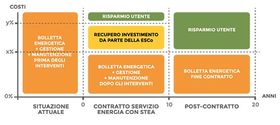 Grafico Servizio Energia