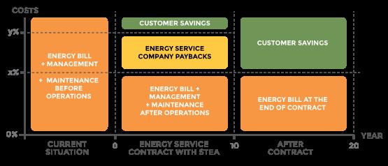 example energy service